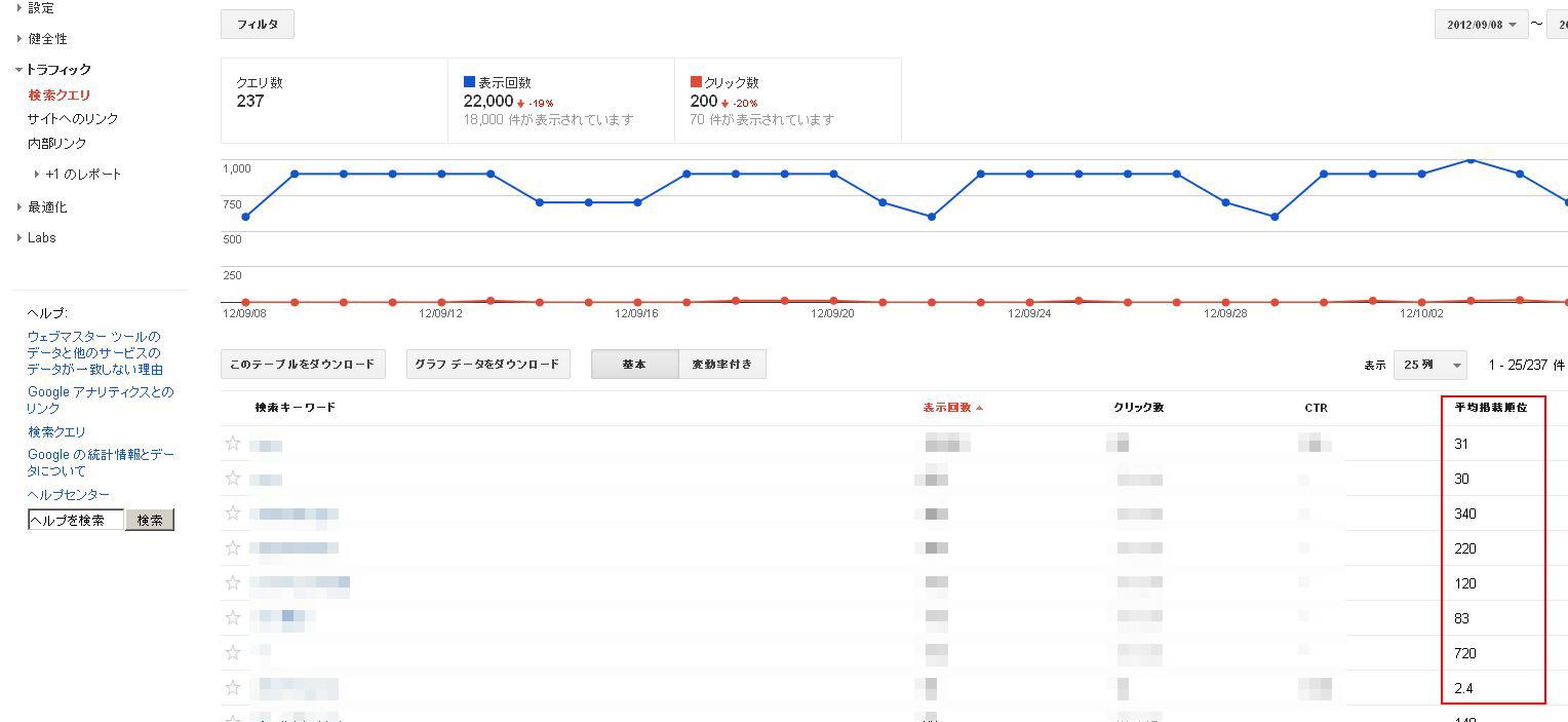 Googleのウェブマスターツール「検索クエリ」画面01