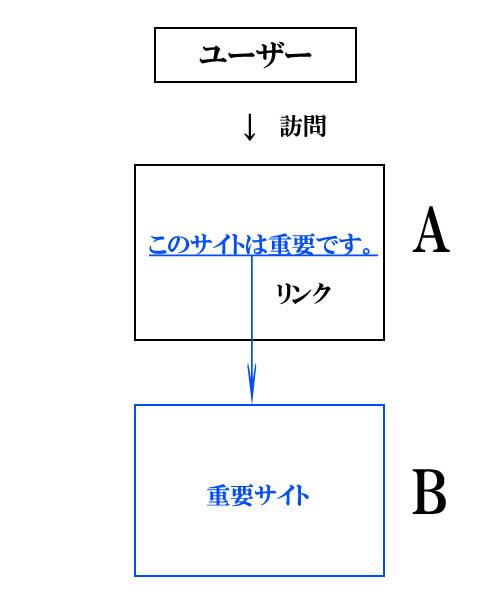 リンク関係図01