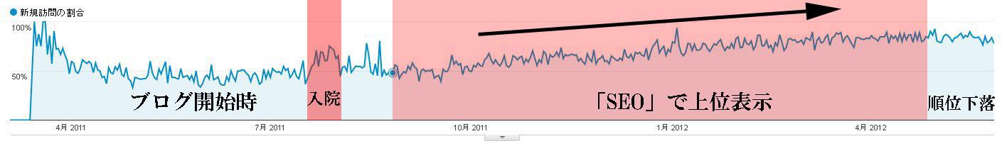 ブログ開始時からの新規訪問の割合01